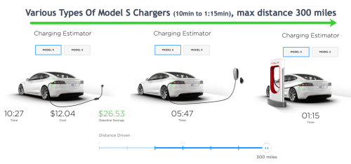 small resolution of fisker s technology would increase distance by over 66 percent and drastically reduce charging time along with no explosions something that tesla has a