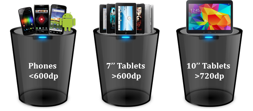 Android Mobile Devices Categorized (Buckets)