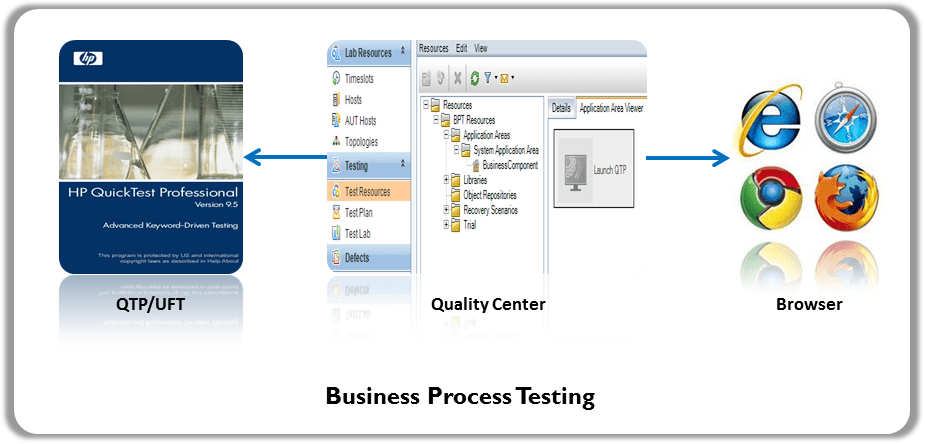 Business Process Testing Automation Framework
