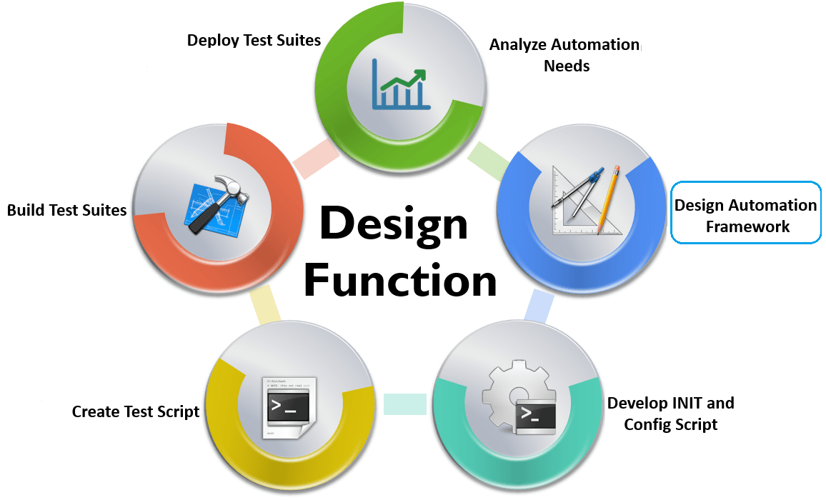Fluent Automation Testing Framework for Web Applications