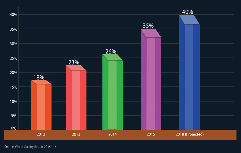 Software Testing Trends Graph