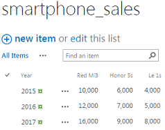 Visualizing Data Using SharePoint and Google Charts