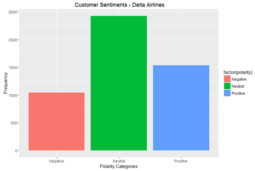 Customer Sentiments Delta Airlines