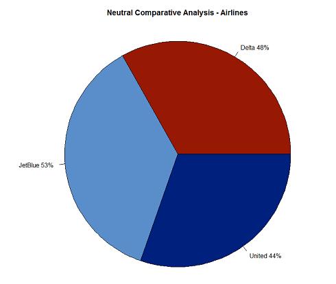 Neutral Analysis