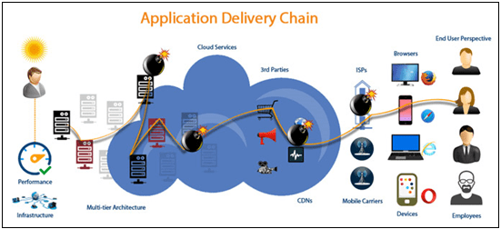 Application Delivery Chain