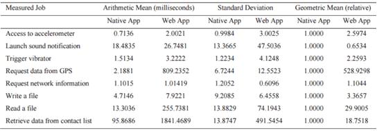 Mobile Multiplatform Development