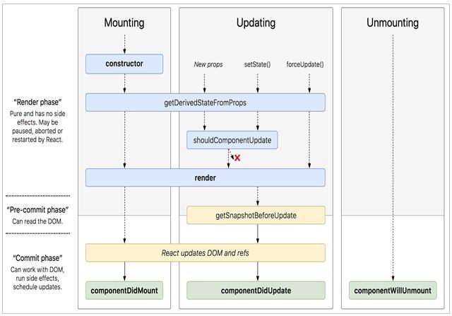 ReactJS Framework Life Cycle Flow