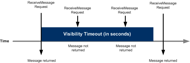 Message Visibility Timeout
