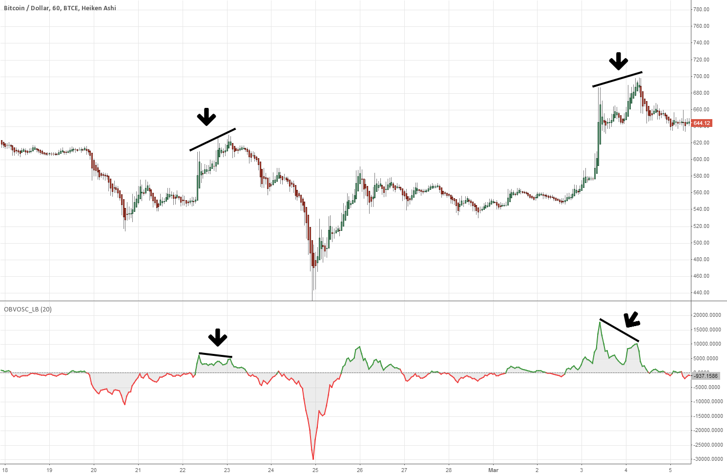 Master Index: List of all my indicators — Bitcoin / Dollar