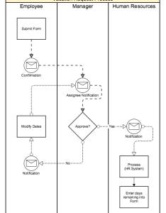 vacation request process also gravity flow rh docsavityflow