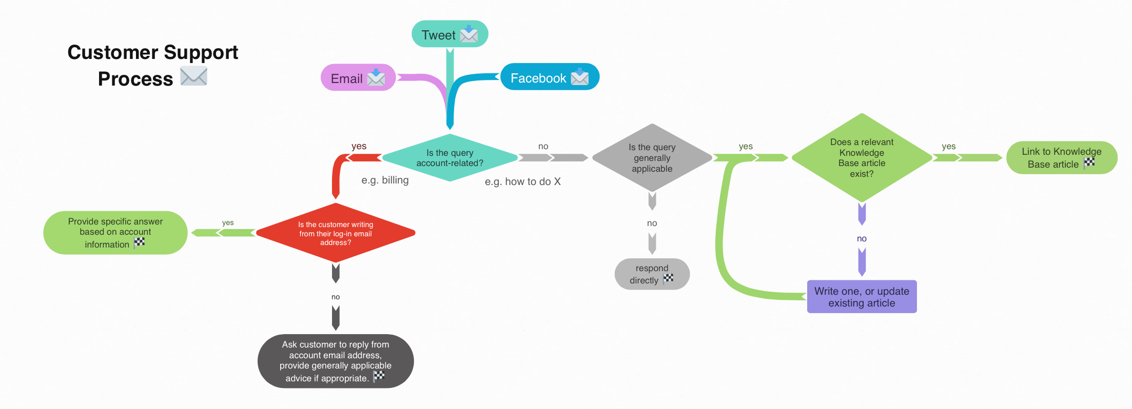 create flow charts with