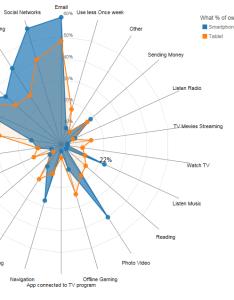 Hovering over  certain group will highlight it also making the  js radar chart look bit better visual cinnamon rh visualcinnamon