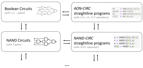 small resolution of 3 5 an overview of the computational models defined in this chapter we will show