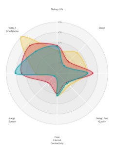 The redesigned radar chart made with  js also  different look for visual cinnamon rh visualcinnamon