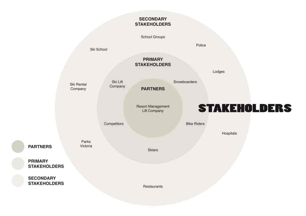 medium resolution of example stakeholder map