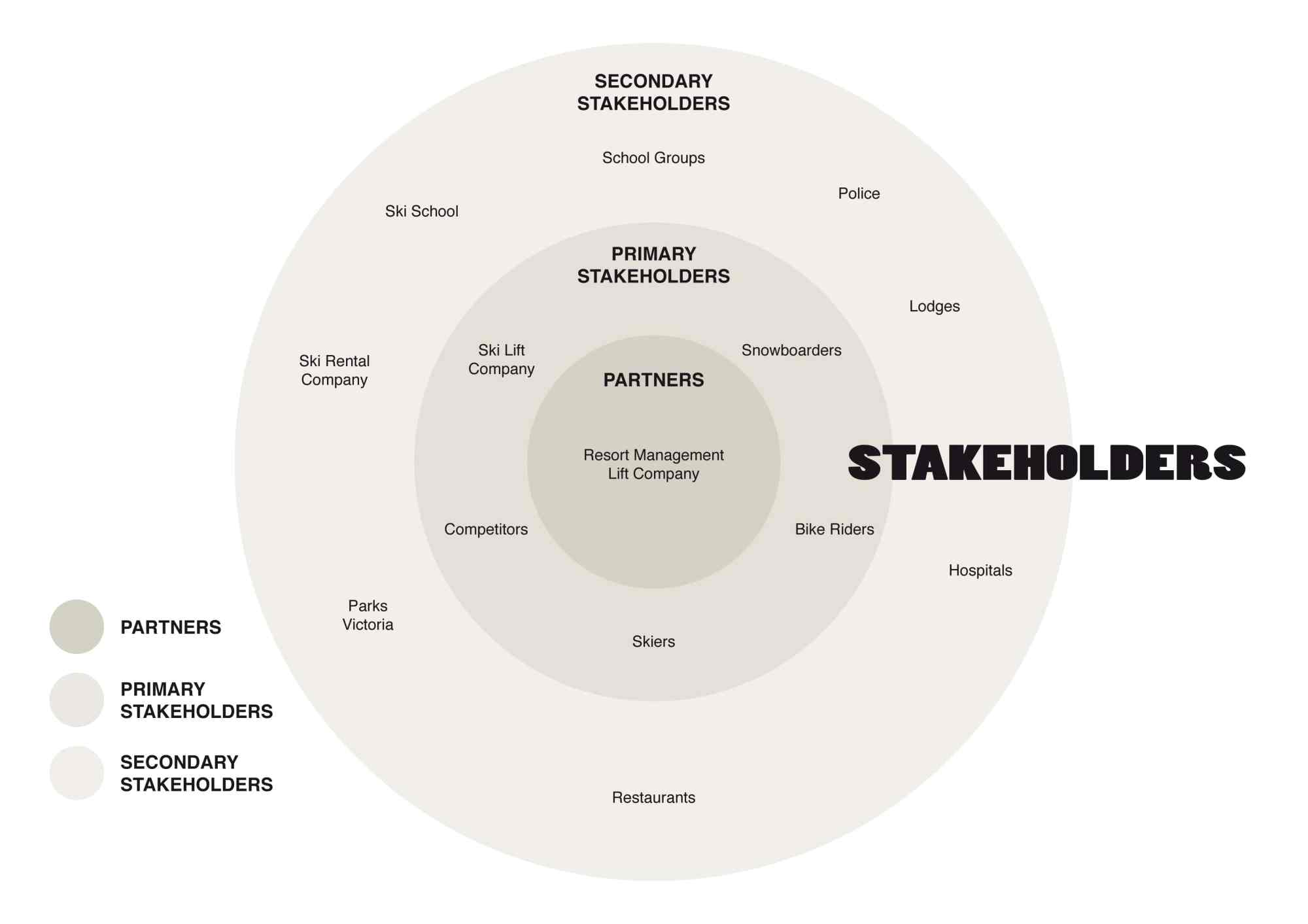 hight resolution of example stakeholder map
