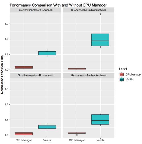 small resolution of performance comparison