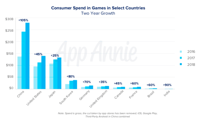 Games Rule The App Stores Most Popular Genres Revealed 2019