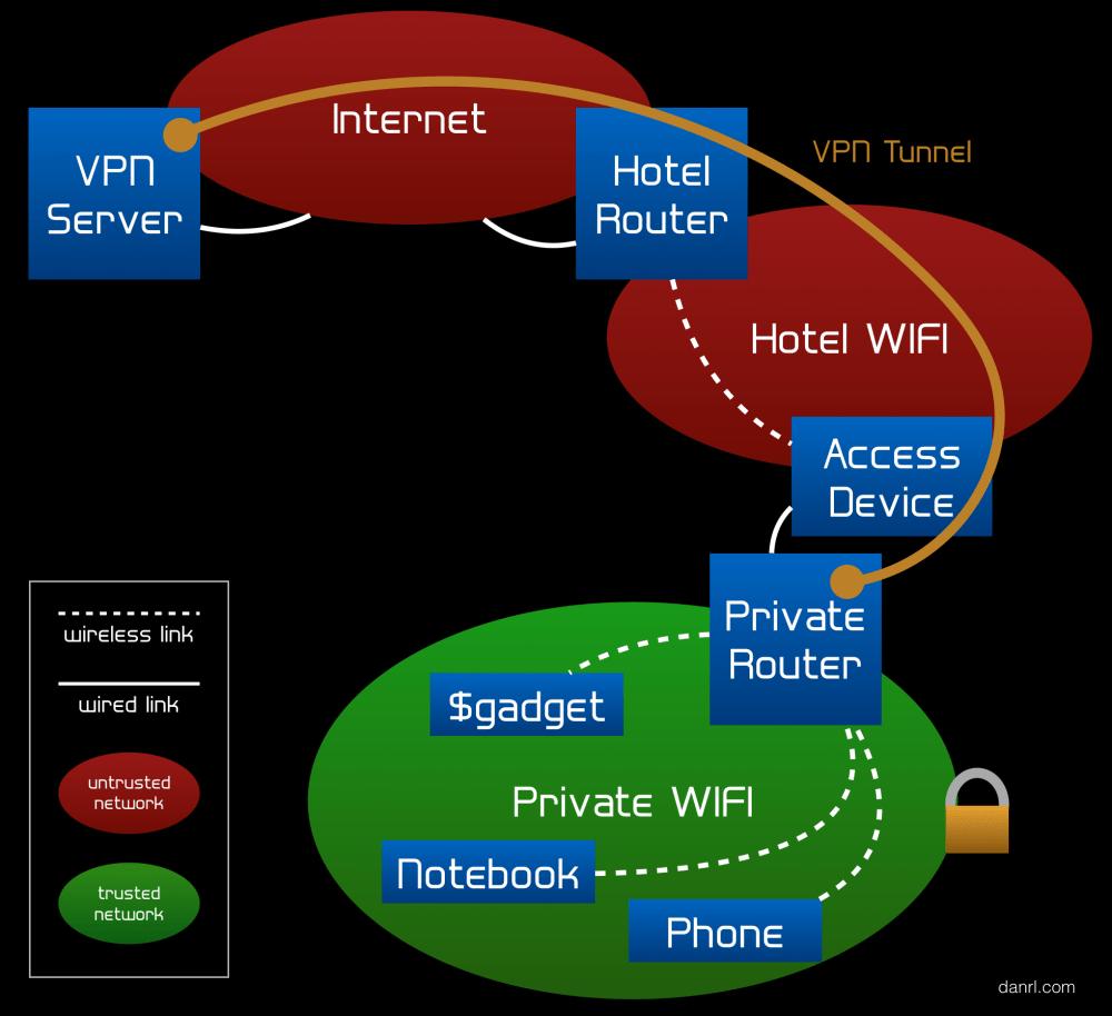 medium resolution of encrypted travel wifi setup diagram
