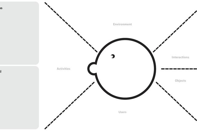 AEIOU Observation Framework · Open Practice Library