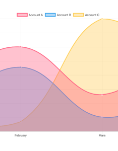 Example chart with ng also using js in angular charts alligator rh