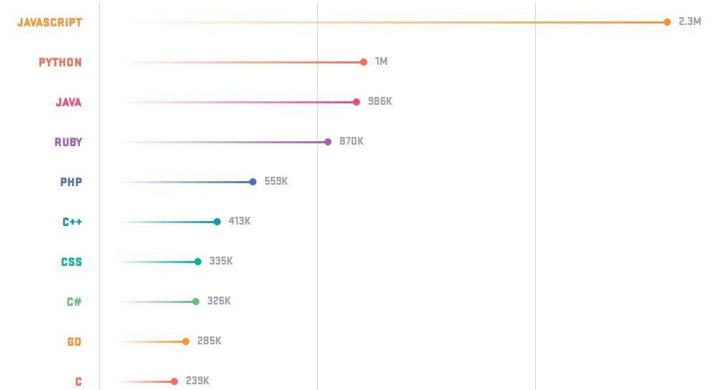 Hasil survey Github 2017