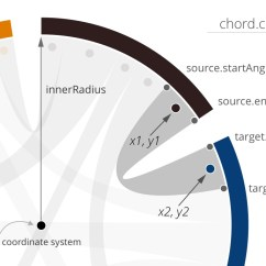 Slope Orientation Diagram A Raisin In The Sun Plot Data Based Orientations For Gradients D3 Js Chord Location Of Variables Mentioned Text Above