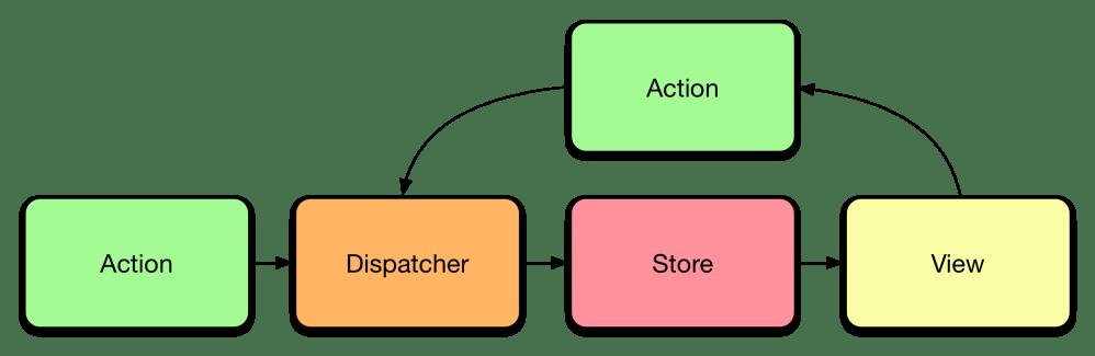 medium resolution of flujo de datos c clico de flux