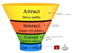 sales funnel_network marketing tools1