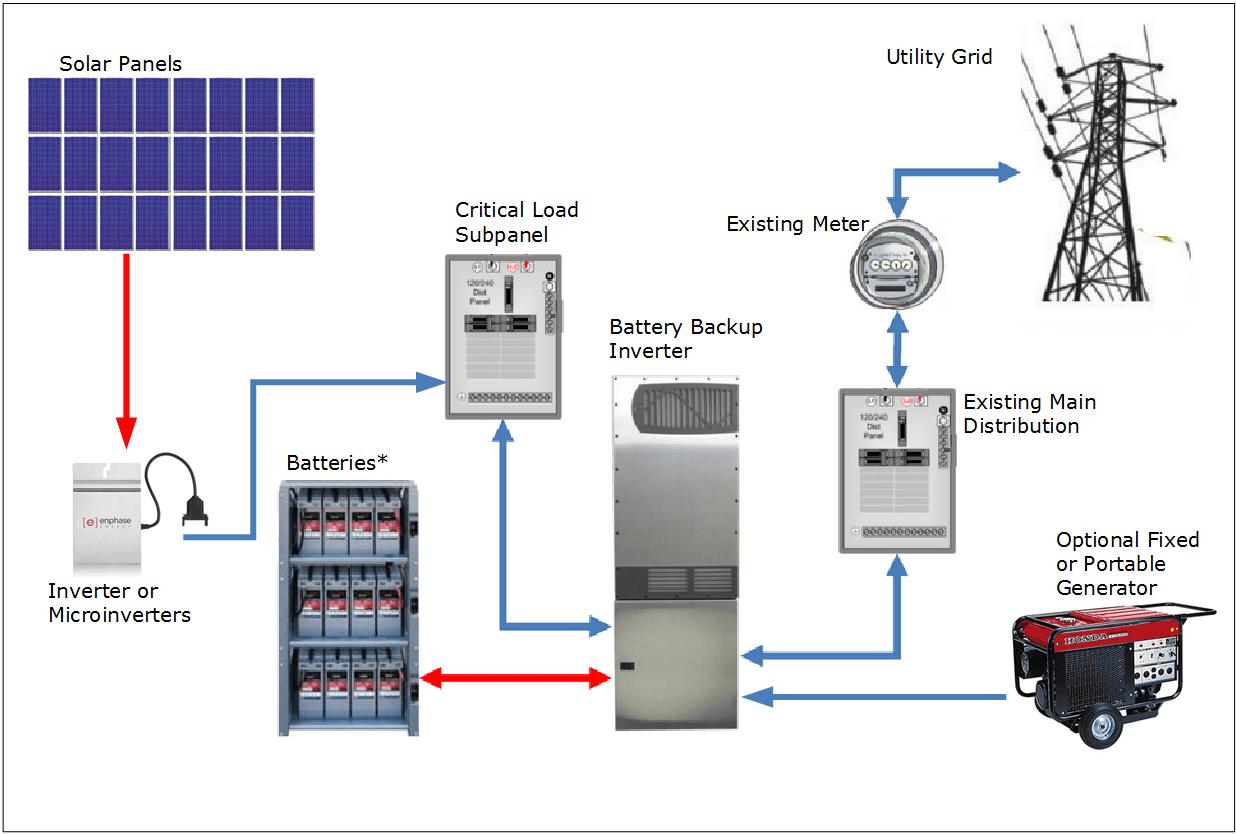 Solar Energy Wall