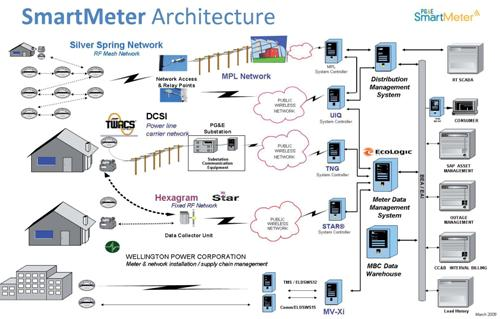 Meter Data Management System, NOC Application Layer, IEC 61968-9