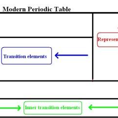 Diagram Of Modern Periodic Table Heart Nodes Cbse Class 10 Science Nextgurukul