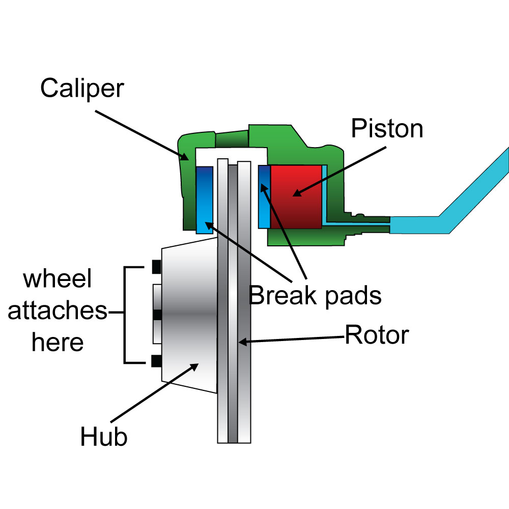 all you ever wanted to know about brake calipers [ 1000 x 1000 Pixel ]