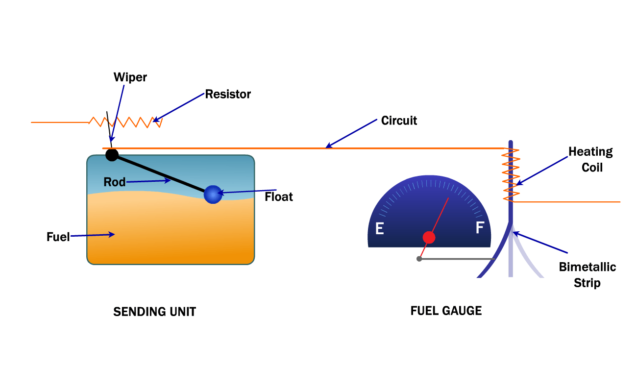 hight resolution of how the fuel gauge works