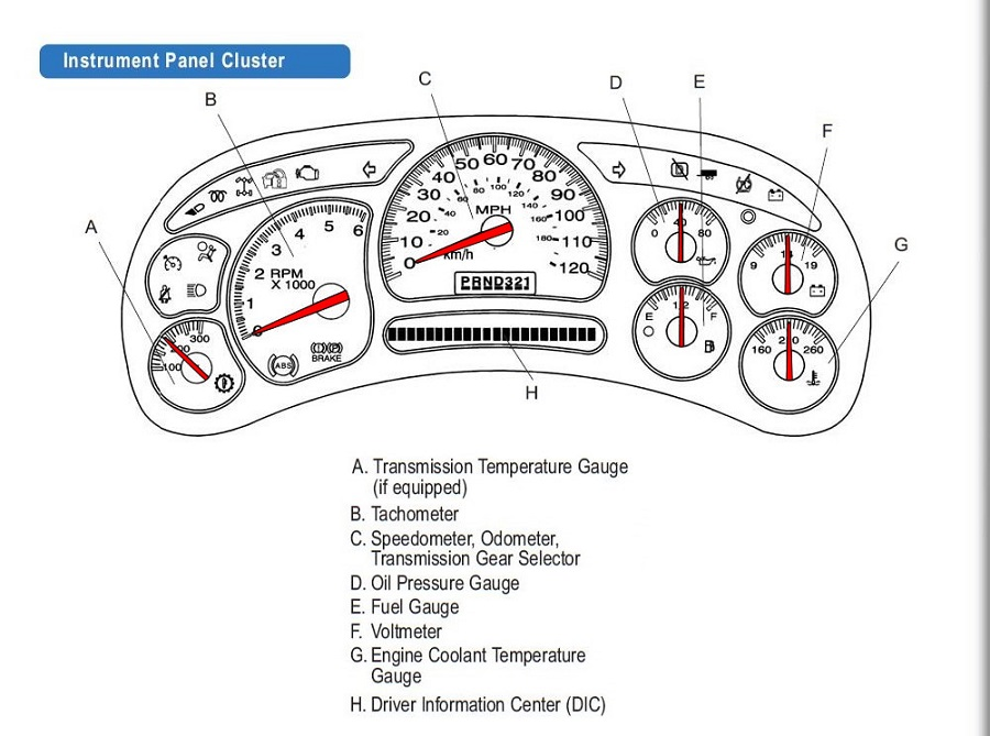 Chevy Speedometer Not Working? Diagnostic Advice