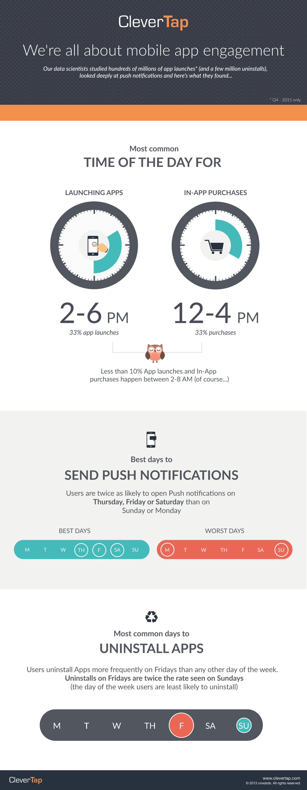 CLEVERTAP INFOGRAPHIC