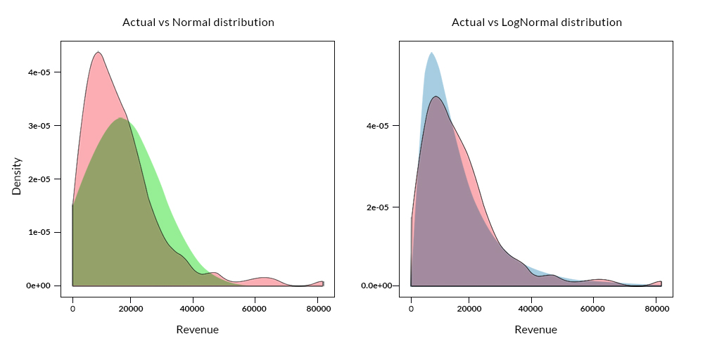 Comparison of Actual, Lognormal and Normal Density Plot