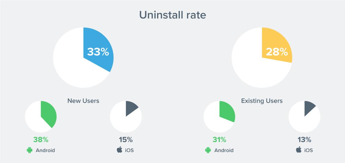 app-uninstall-stats