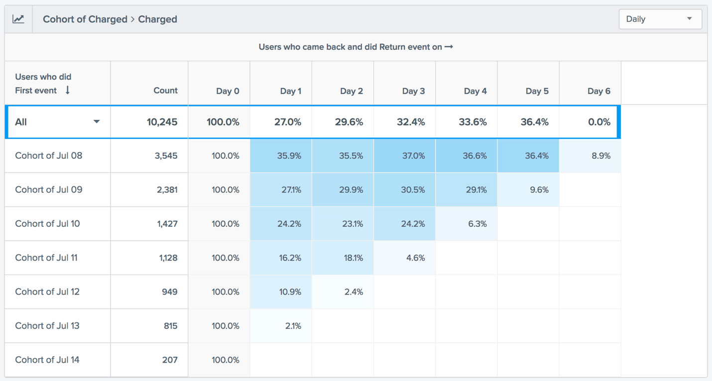 Cohort Analysis with CleverTap