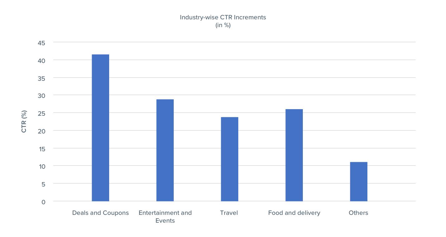 CTR effect of Emojis in various Industries