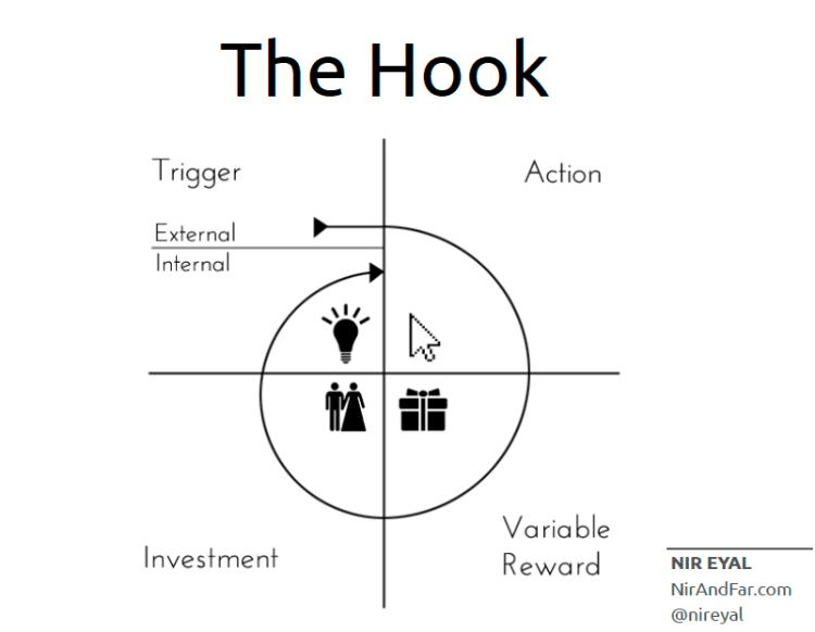 Nir Eyal Hooked Model