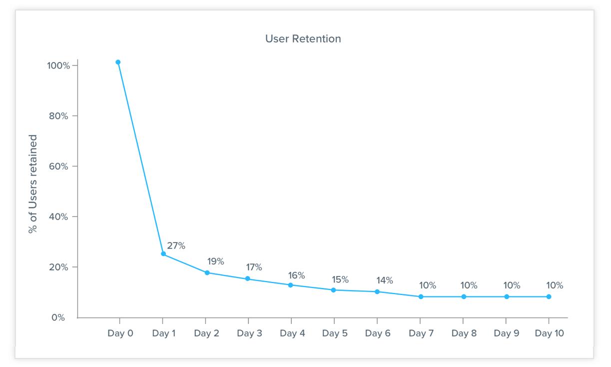 User Retention Curve