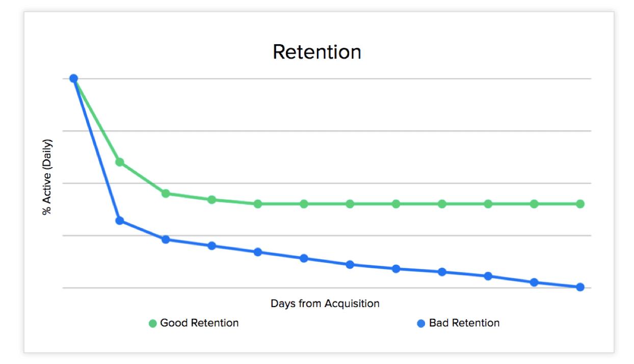 Good-v-Bad-Retention