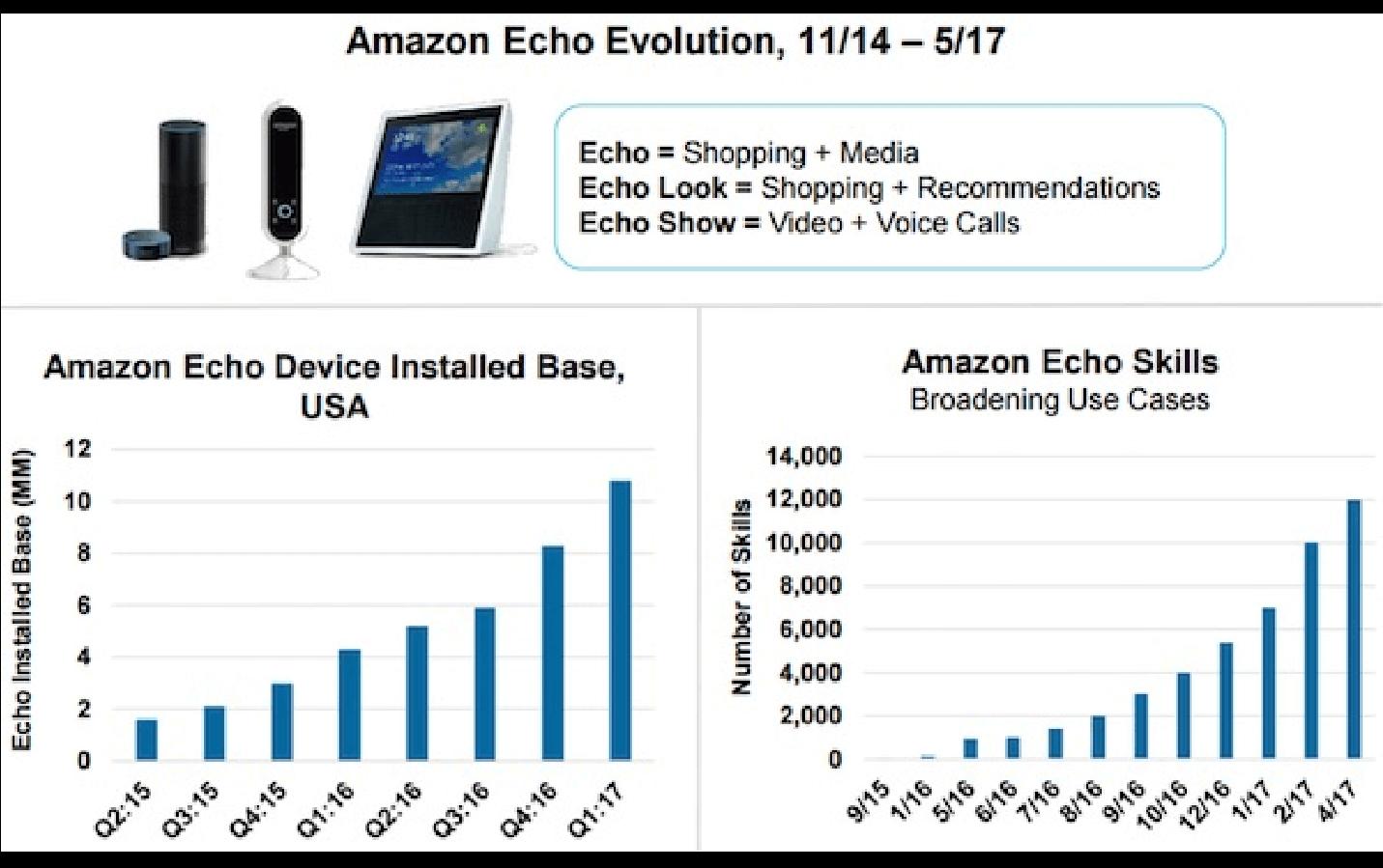 Amazon Echo Evolution