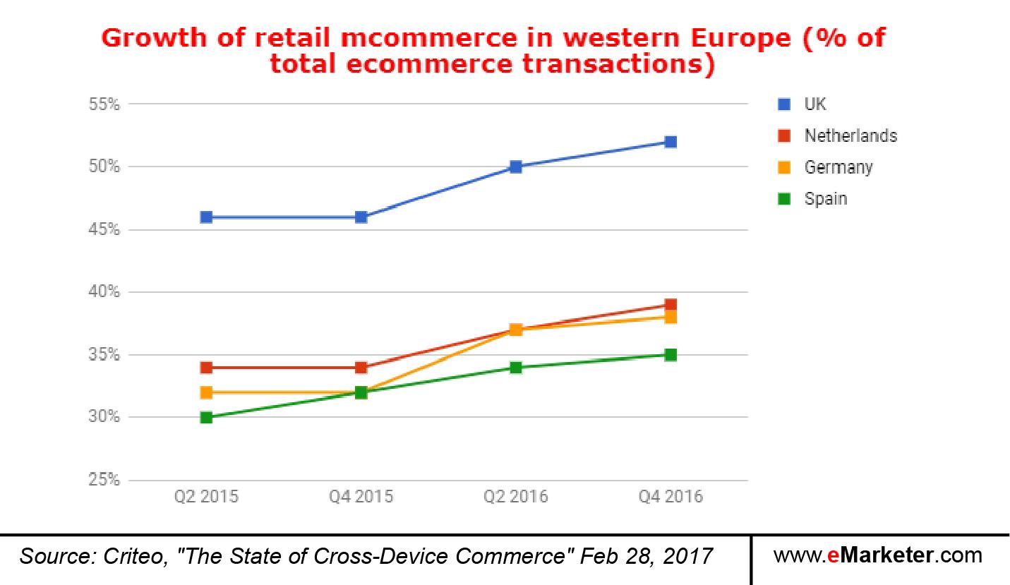 Cross Device Commerce