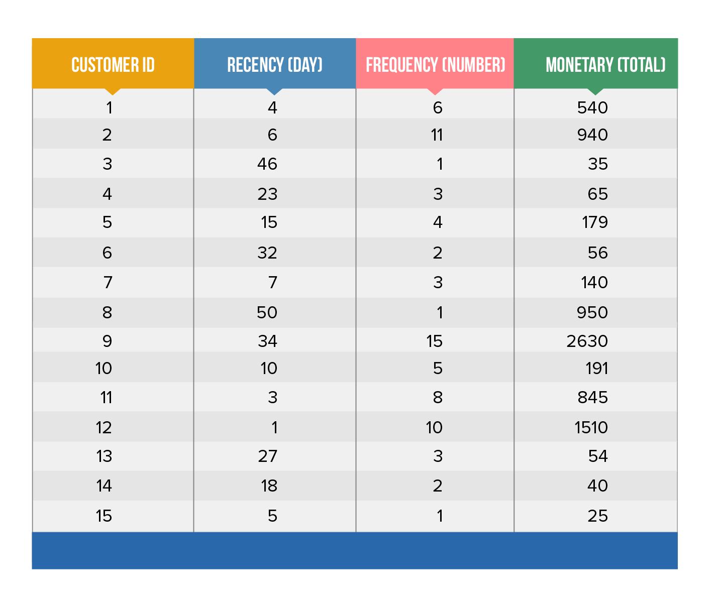 RFM Score Table-1