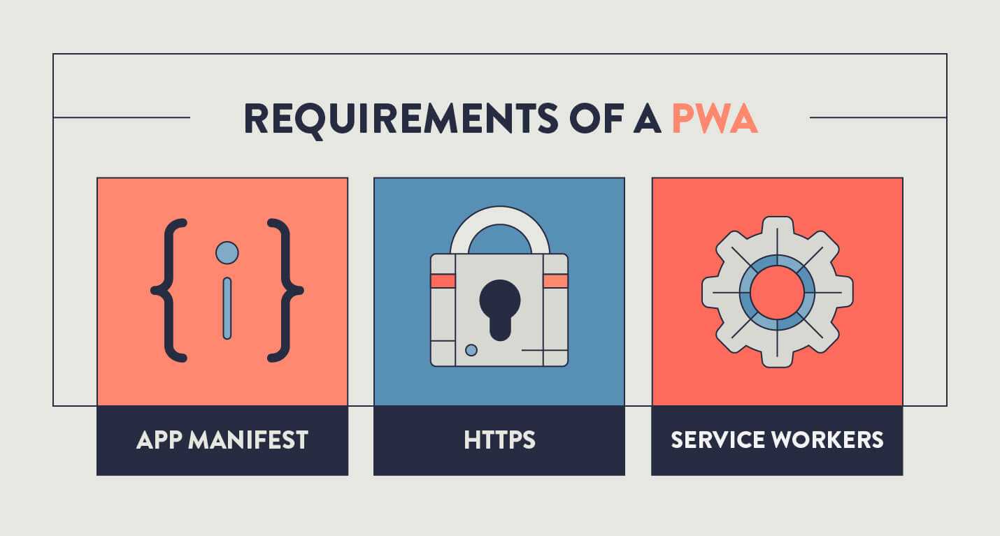 app manifest with a code icon, https with a lock icon, and service workers with a gear icon to depict requirements of progressive web apps
