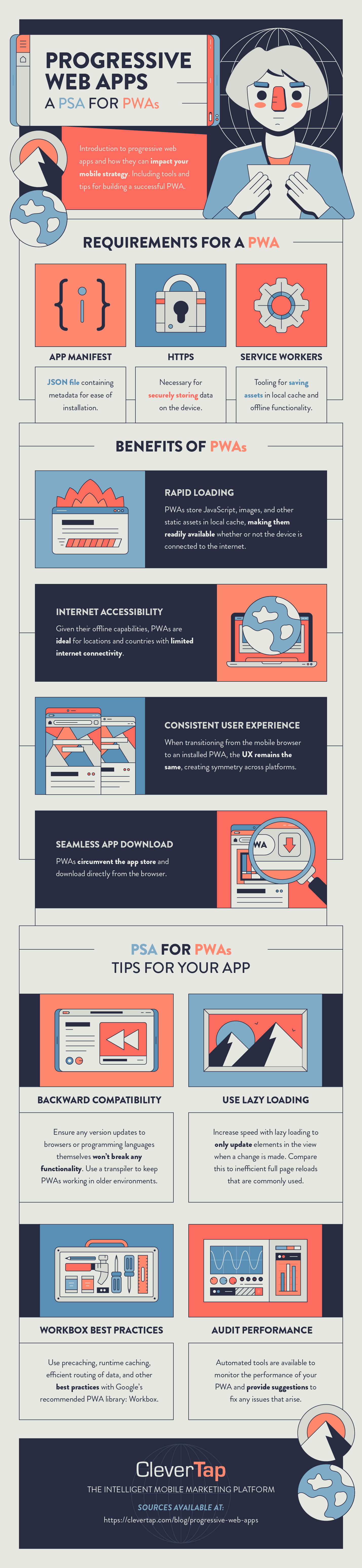 progressive web app infographic with definition, tips, and examples