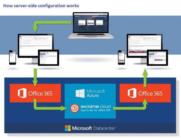 How server-side configuration works