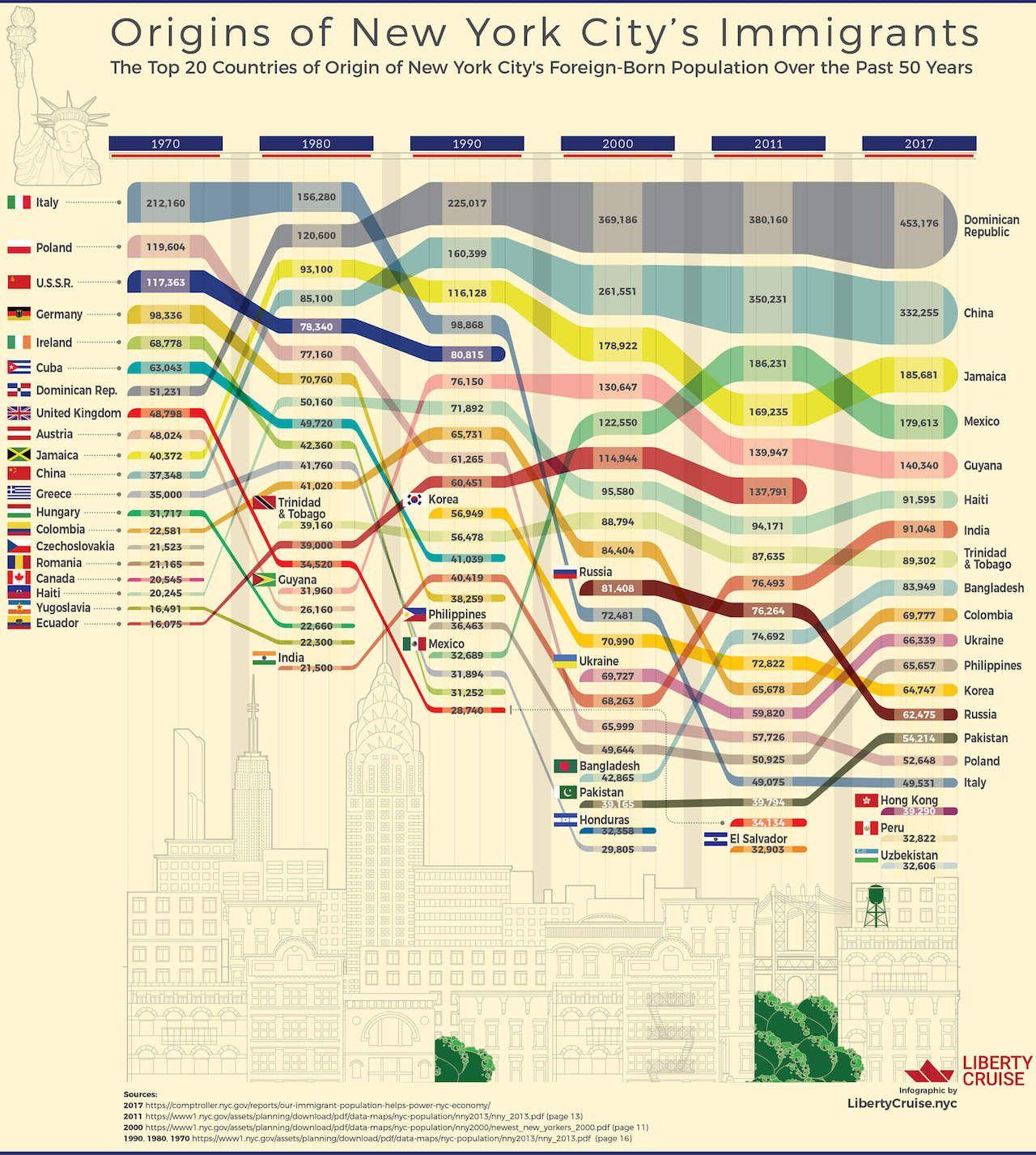 Reddit Infographic Of New York City S Immigrant Population